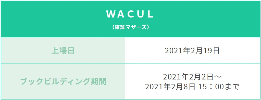 WACUL(4173)IPOCONNECT(コネクト)2