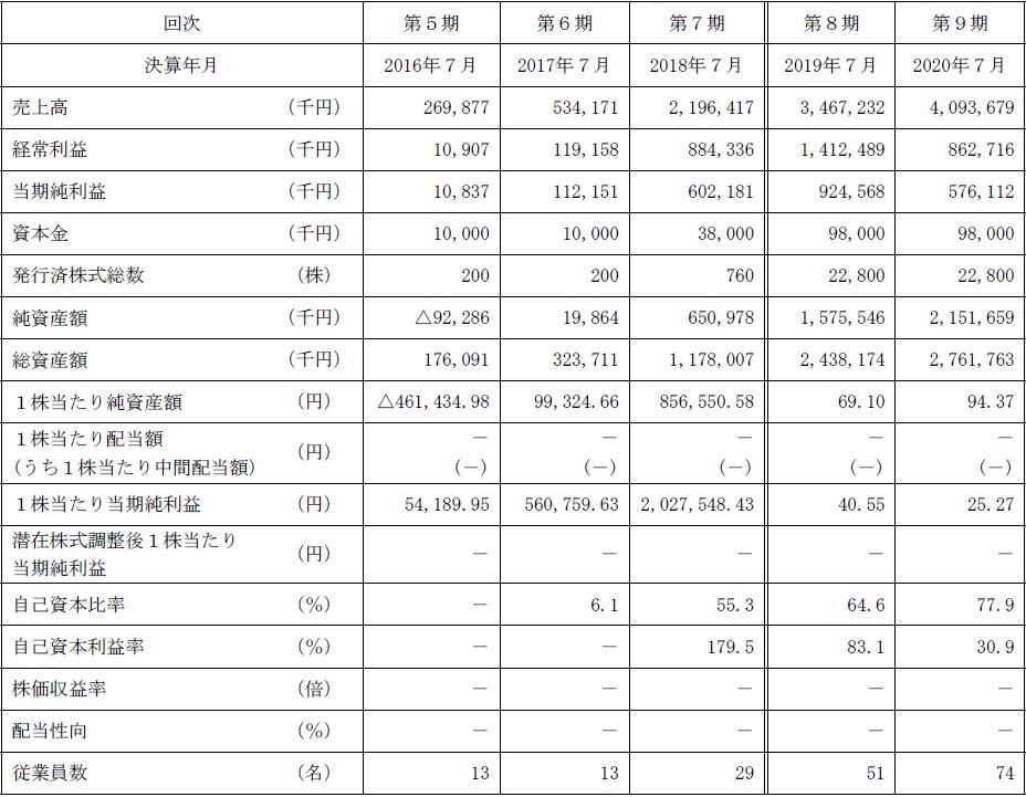 アクシージア(4936)IPO経営指標