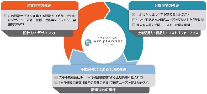 アールプランナー(2983)IPO特徴と強み