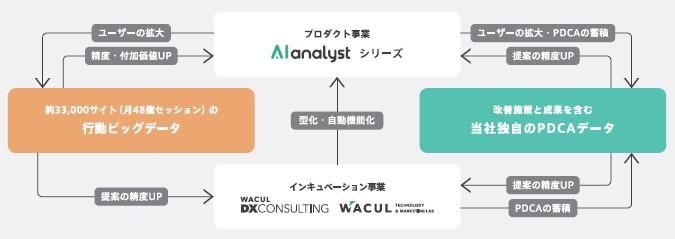 WACUL(4173)IPO事業概要