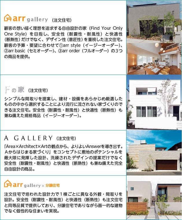 アールプランナー(2983)IPO戸建住宅事業