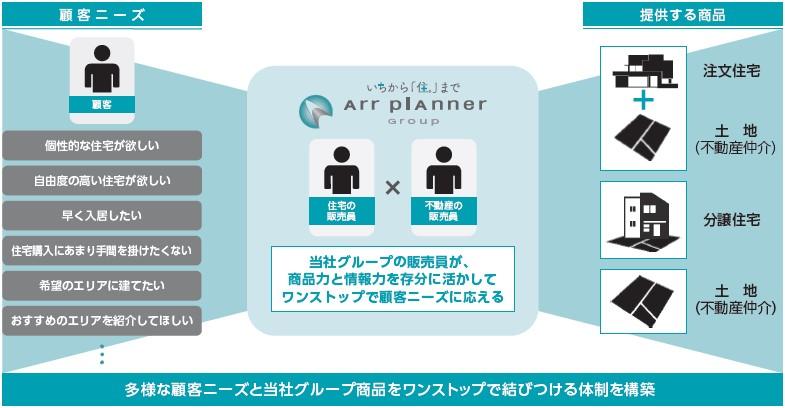 アールプランナー(2983)IPO特徴と強み2
