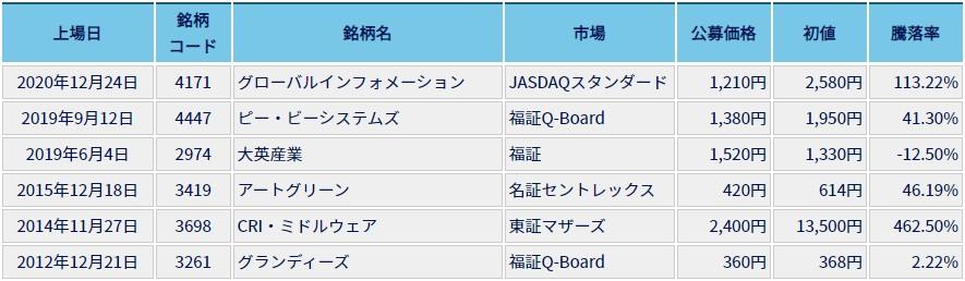 エイチ・エス証券IPO主幹事2020.12