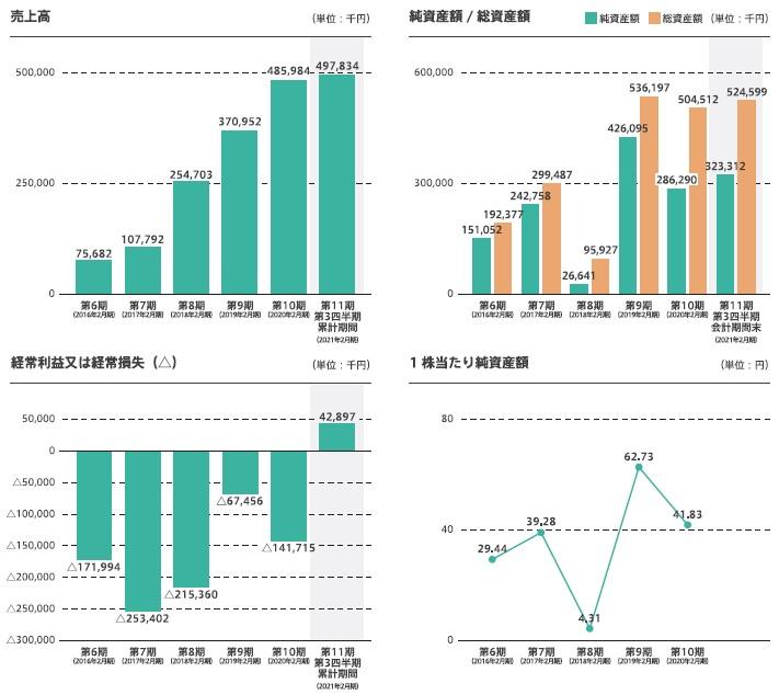 WACUL(4173)IPO売上高及び経常損益
