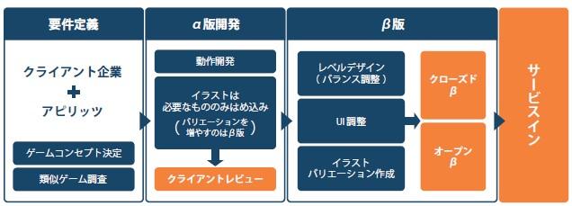 アピリッツ(4174)IPOオンラインゲーム事業