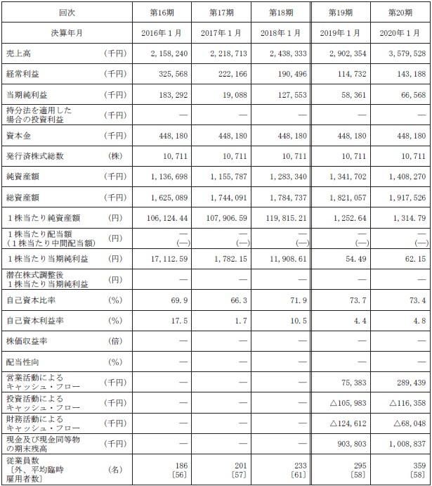 アピリッツ(4174)IPO経営指標