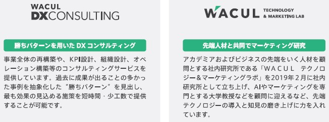 WACUL(4173)IPOインキュベーション事業