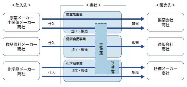 室町ケミカル(4885)IPO事業系統図