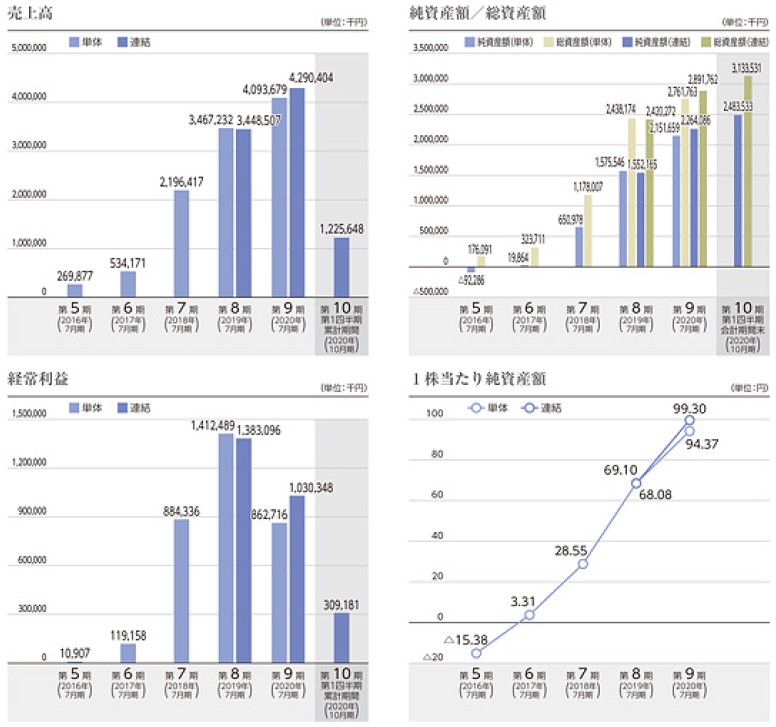 アクシージア(4936)IPO売上高及び経常利益
