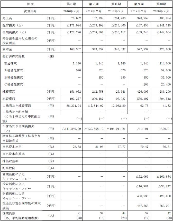 WACUL(4173)IPO経営指標