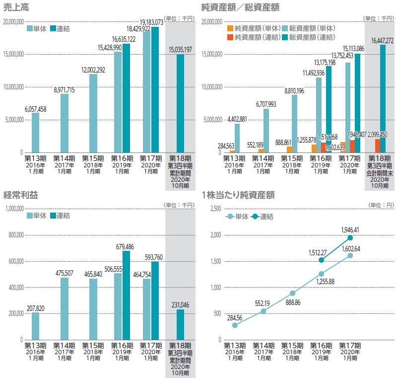 アールプランナー(2983)IPO売上高及び経常利益