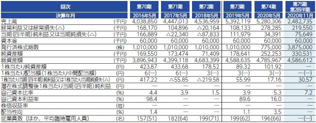 室町ケミカル(4885)IPO経営指標