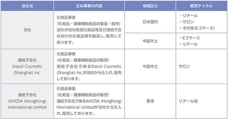 アクシージア(4936)IPO事業概要