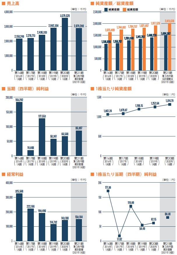 アピリッツ(4174)IPO売上高及び経常利益