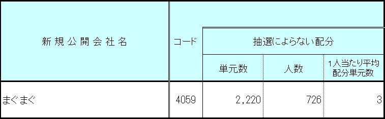 まぐまぐ(4059)IPOチャレンジポイント配分数