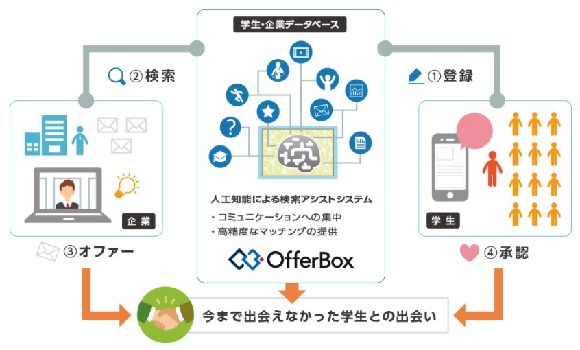 i-plug(4177)IPOOfferBox仕組み