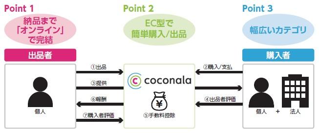 ココナラ(4176)IPO事業内容