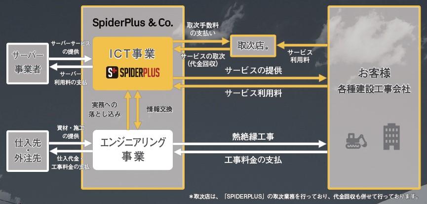 スパイダープラス(4192)IPO事業内容