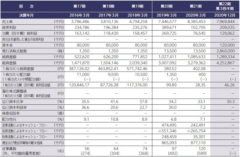イー・ロジット(9327)IPO経営指標
