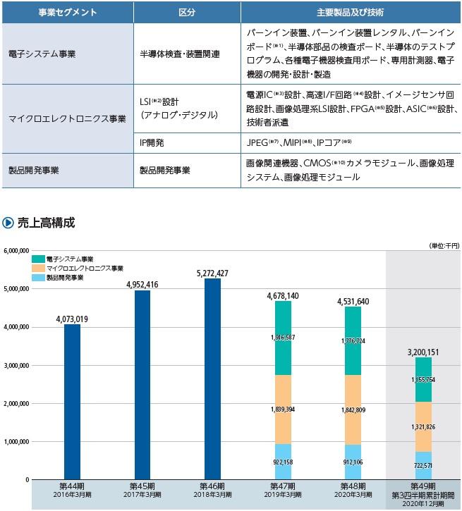 シキノハイテック(6614)IPO事業セグメント