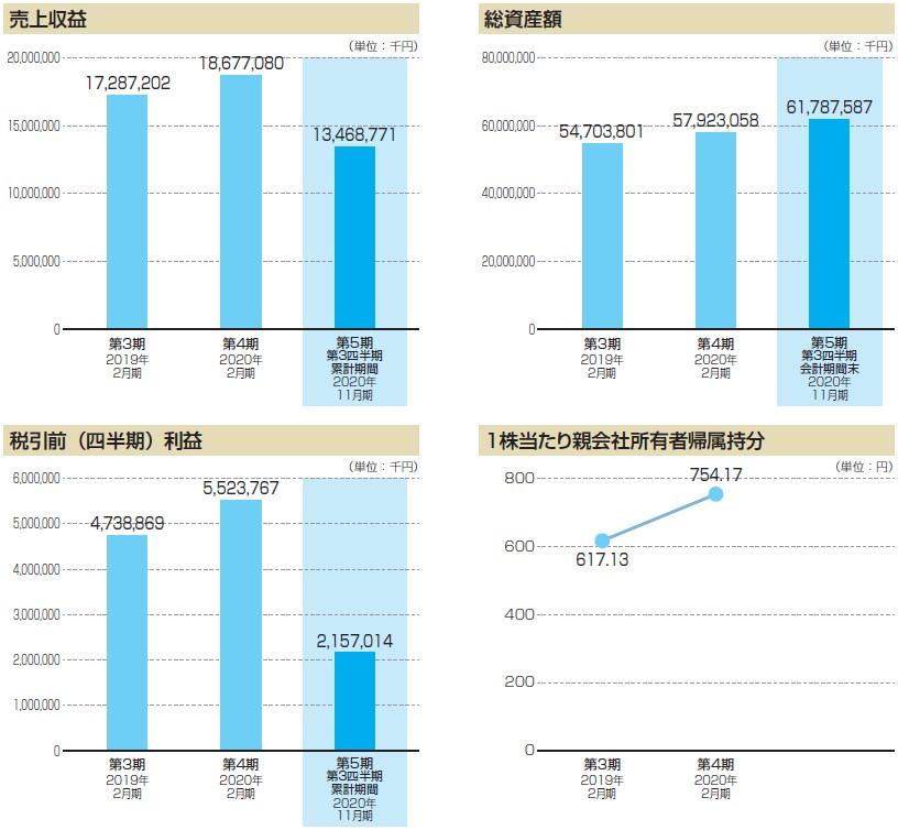 ウイングアーク1st(4432)IPO売上収益