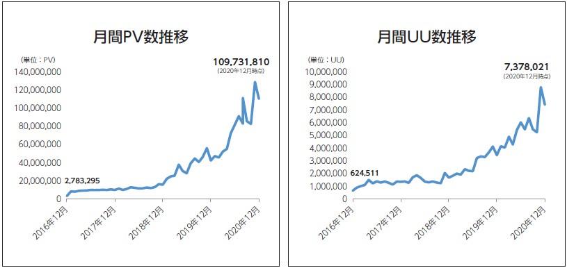 ベビーカレンダー(7363)IPO月間PV数