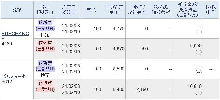 12月IPO2社HYPER空売り2021.2.8