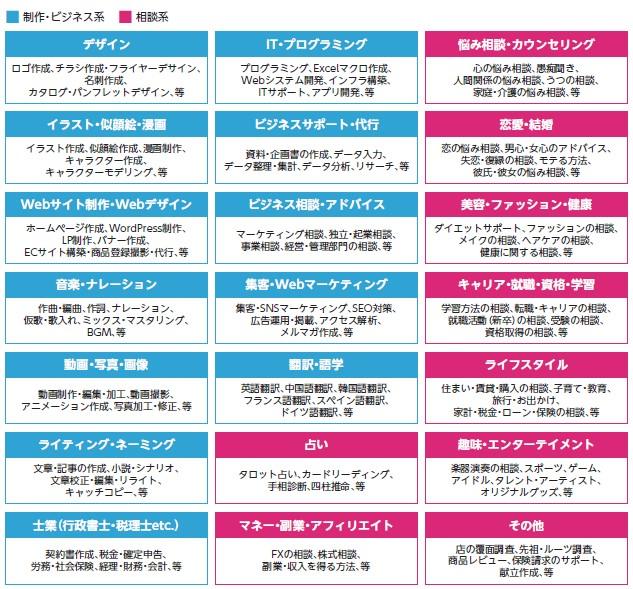 ココナラ(4176)IPO事業特徴