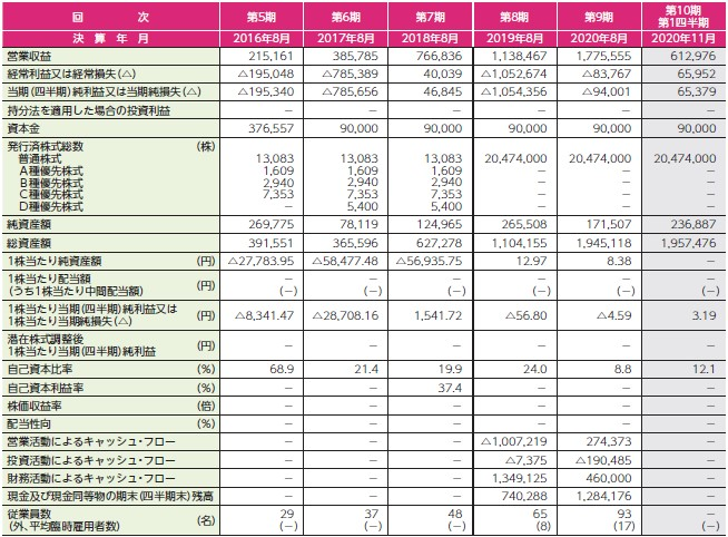 ココナラ(4176)IPO経営指標
