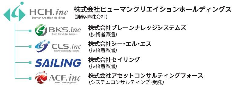 ヒューマンクリエイションホールディングス(7361)IPOグループ会社