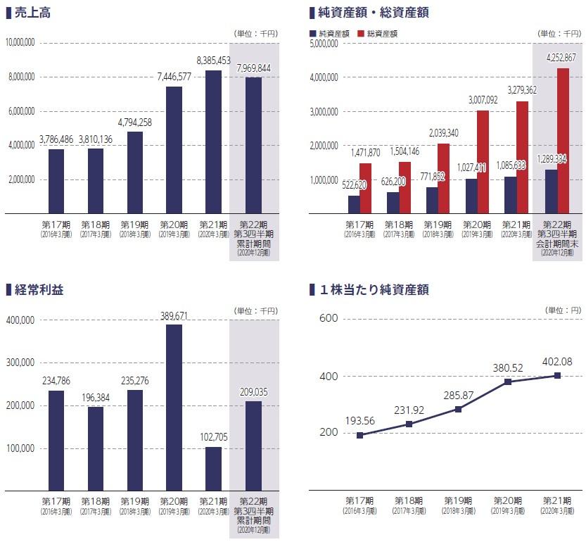 イー・ロジット(9327)IPO売上高及び経常利益