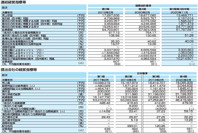ウイングアーク1st(4432)IPO経営指標