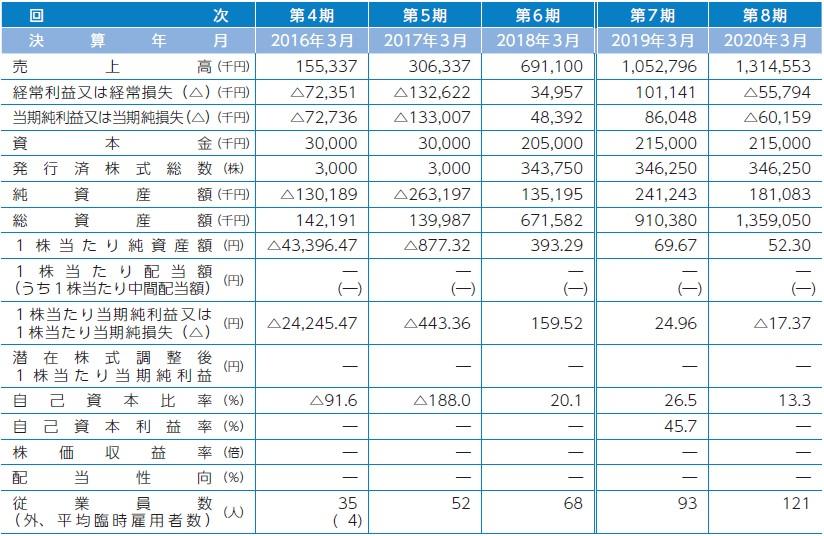 i-plug(4177)IPO経営指標