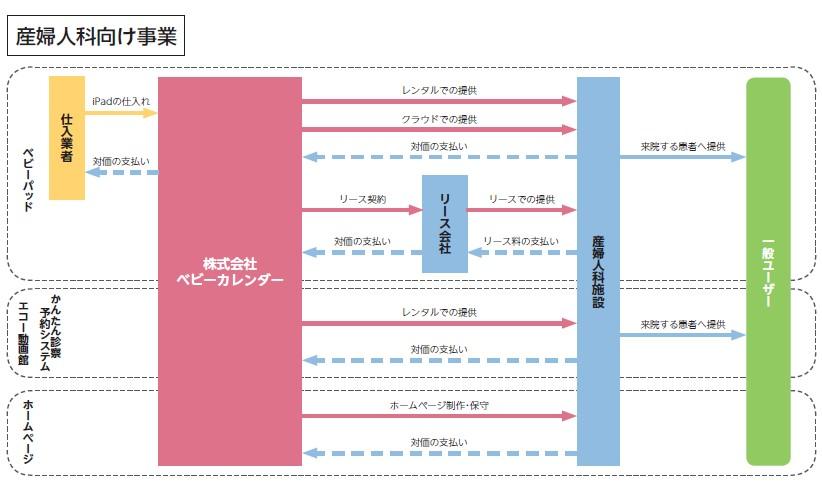 ベビーカレンダー(7363)IPO産婦人科向け事業