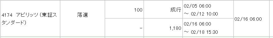 アピリッツ(4174)IPO落選みずほ証券