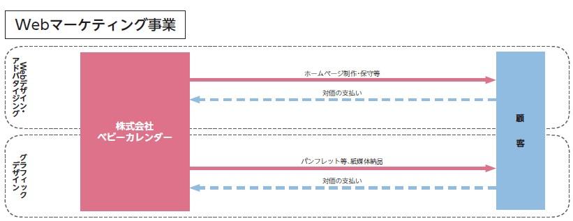 ベビーカレンダー(7363)IPOWebマーケティング事業
