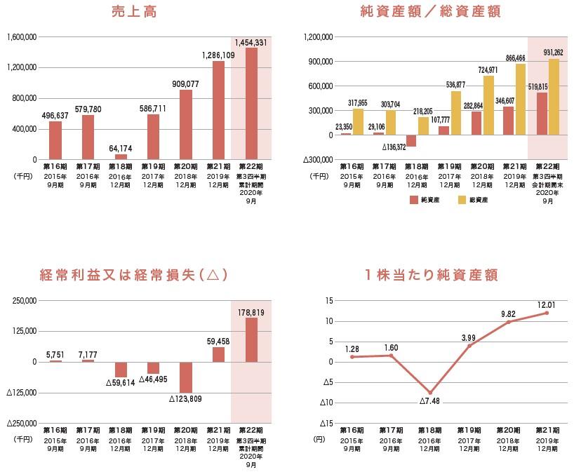 スパイダープラス(4192)IPO売上高及び経常損益