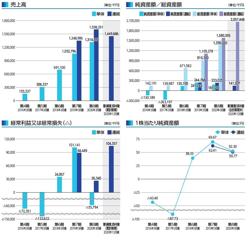 i-plug(4177)IPO売上高及び経常損益