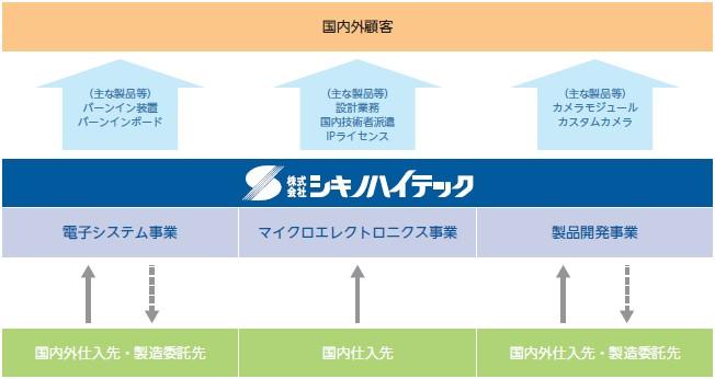 シキノハイテック(6614)IPO事業系統図