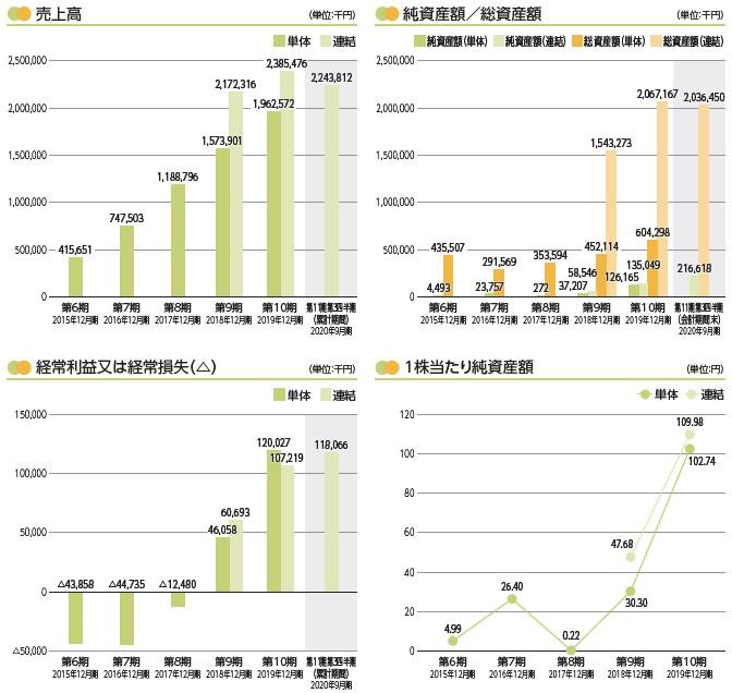 T.S.I(7362)IPO売上高及び経常損益