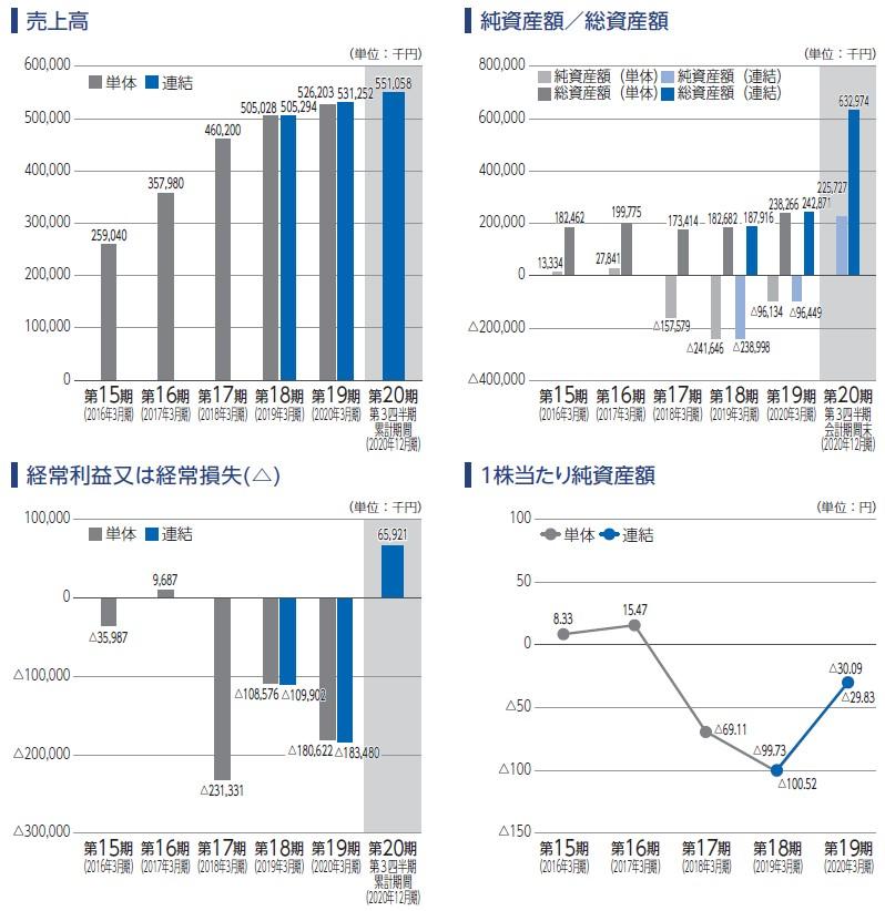 ジーネクスト(4179)IPO売上高及び経常損益