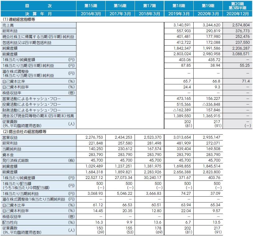 ブロードマインド(7343)IPO経営指標