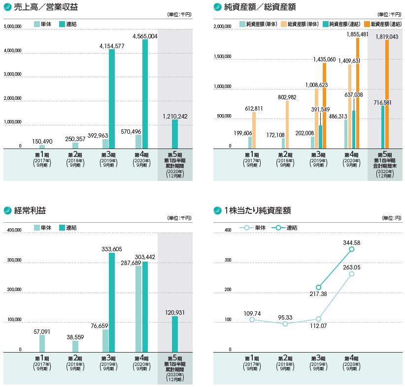 ヒューマンクリエイションホールディングス(7361)IPO売上高及び経常利益