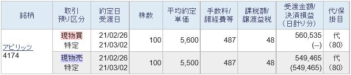 アピリッツ(4174)IPOセカンダリ2021.2.26
