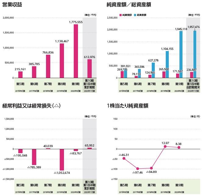 ココナラ(4176)IPO営業収益及び経常損益