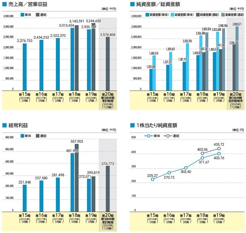 ブロードマインド(7343)IPO売上高及び経常利益