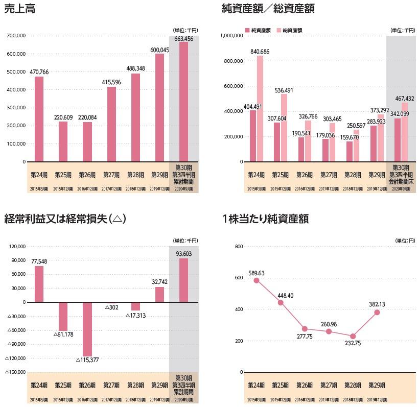 ベビーカレンダー(7363)IPO売上高及び経常損益