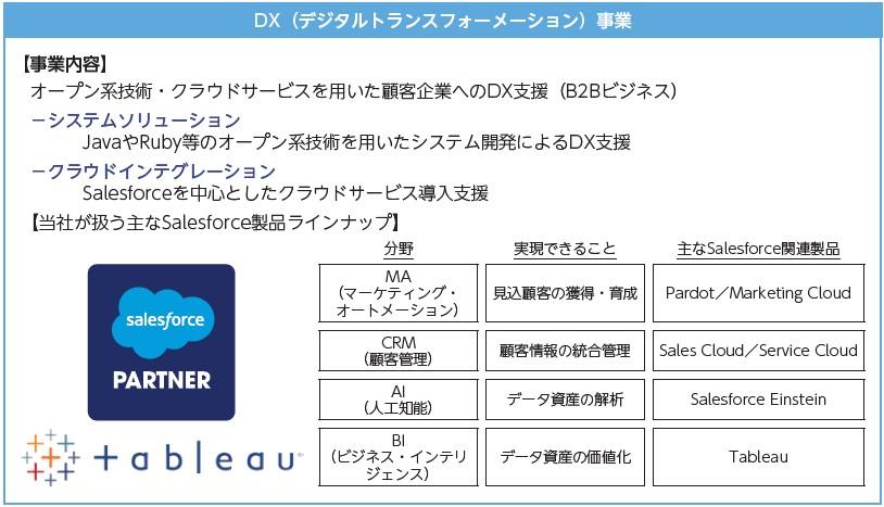 Sharing Innovations(4178)IPOデジタルトランスフォーメーション事業