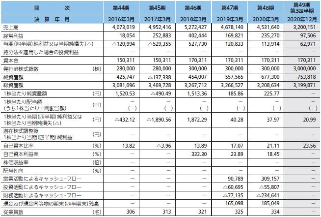 シキノハイテック(6614)IPO経営指標