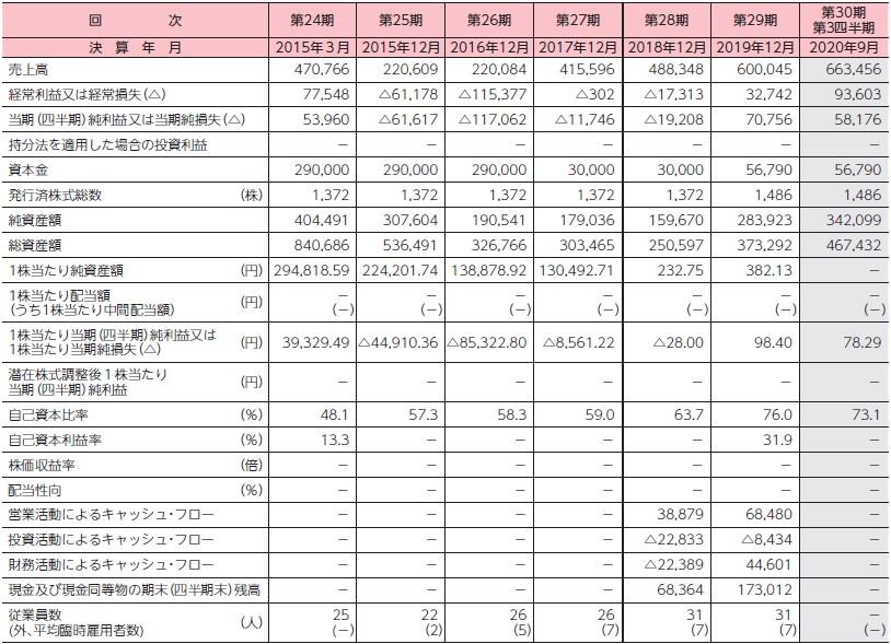 ベビーカレンダー(7363)IPO経営指標
